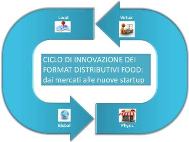 ciclo-di-innovazione-dei-format-distributivi-food-dai-mercati-alle-nuove-startup-by-fabio-bullita-1-638