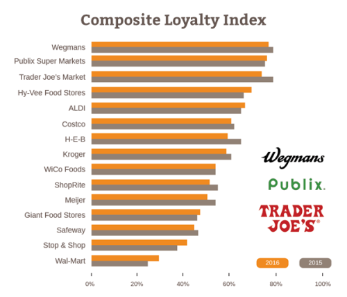 PR-2016-Loyalty-Index-Grocery-US