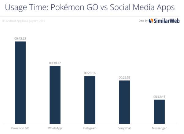 screen-shot-similarweb-pokemon-go-mania-trend-victor-motricala-blog
